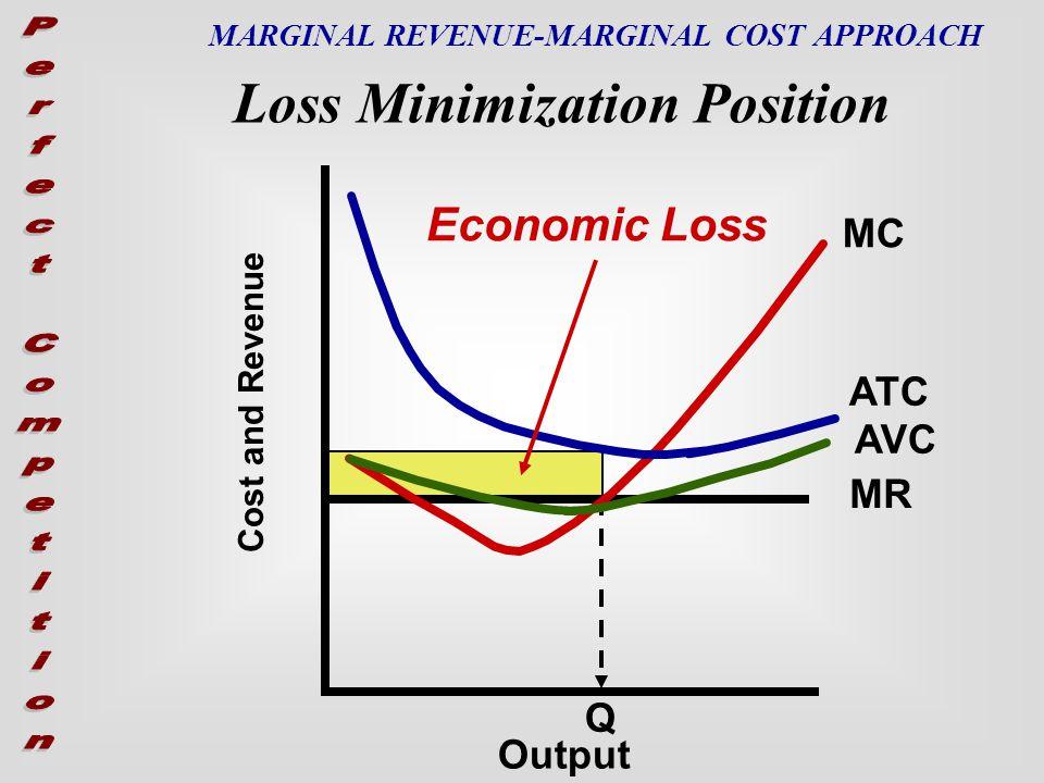 Cost and Revenue MC MR AVC ATC Economic Profit MARGINAL REVENUE-MARGINAL COST APPROACH Profit Maximization Position Output Q