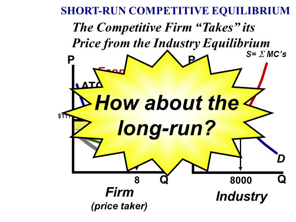 PricePrice Quantity S=MC AVC ATC Q D Quantity Q D S=  MC's Industry Firm (price taker) Economic Profit P SHORT-RUN COMPETITIVE EQUILIBRIUM The Compe