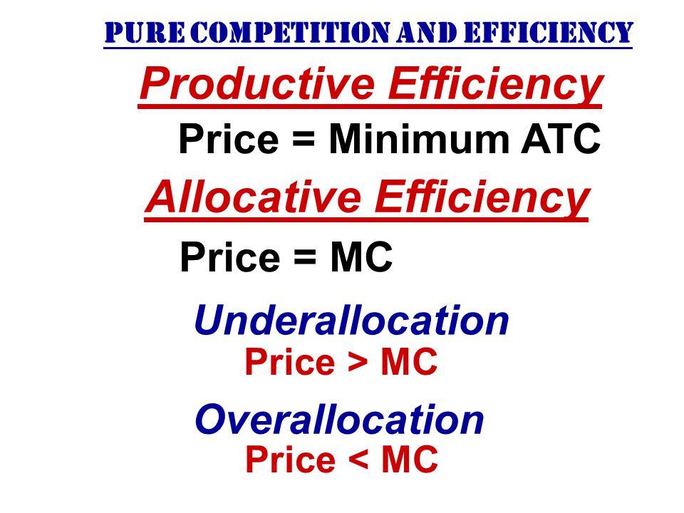 P MR Q MC ATC Quantity Price Price = MC = Minimum ATC (normal profit) LONG-RUN EQUILIBRIUM FOR A COMPETITIVE FIRM