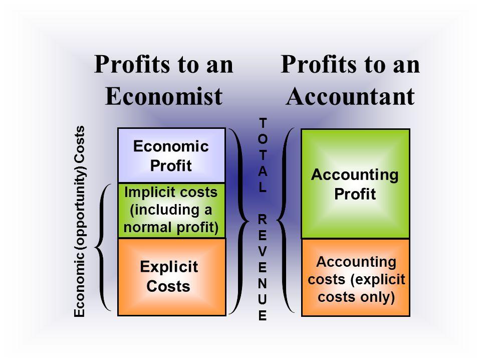 II. ECONOMIC PROFIT Total Revenue MINUS Economic Costs AKA Pure profit