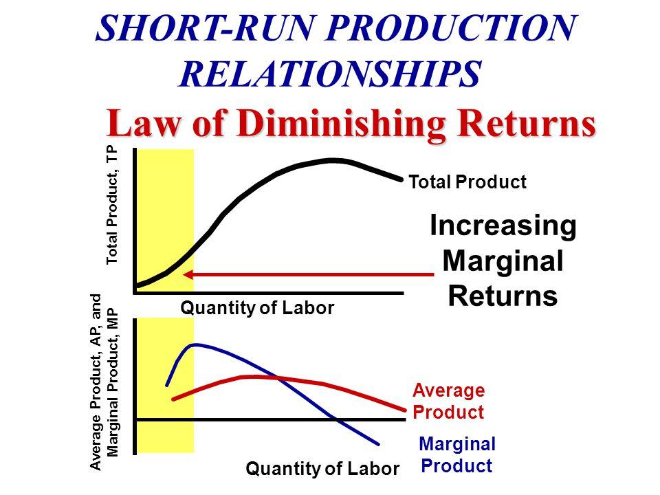 Cost and Revenue MC MR AVC ATC MARGINAL REVENUE-MARGINAL COST APPROACH Short-Run Shut Down Point Minimum AVC is the Shut-Down Point Output Q