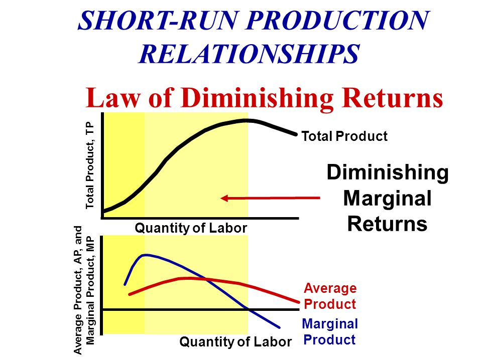 Law of Diminishing Returns SHORT-RUN PRODUCTION RELATIONSHIPS Total Product, TP Quantity of Labor Average Product, AP, and Marginal Product, MP Quantity of Labor Total Product Marginal Product Average Product Increasing Marginal Returns