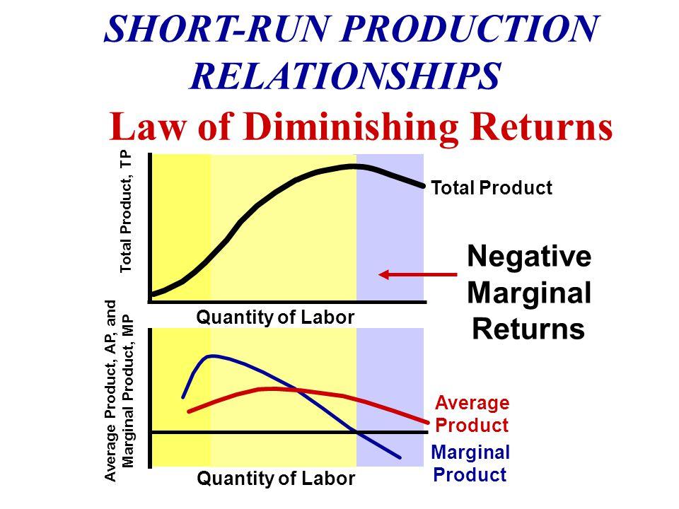 A decrease in demand creates losses.