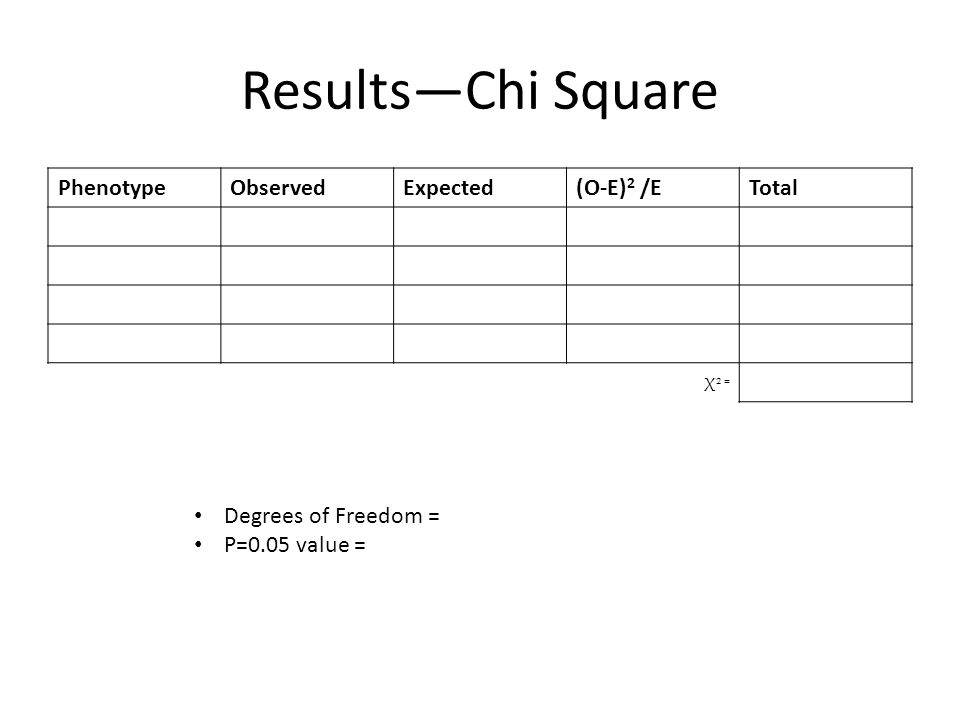 Results—Chi Square PhenotypeObservedExpected(O-E) 2 /ETotal Χ 2 = Degrees of Freedom = P=0.05 value =