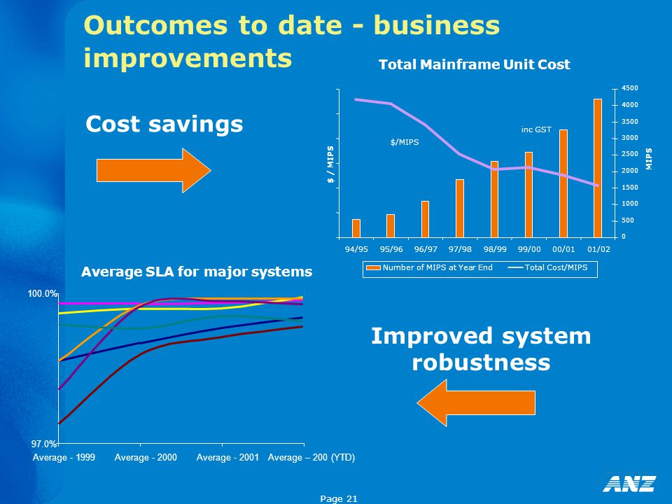 Page 21 Outcomes to date - business improvements Total Mainframe Unit Cost 94/9595/9696/9797/9898/9999/0000/0101/02 $ / MIPS 0 500 1000 1500 2000 2500 3000 3500 4000 4500 MIPS Number of MIPS at Year EndTotal Cost/MIPS $/MIPS inc GST 97.0% 100.0% Average - 1999Average - 2000Average - 2001Average – 200 (YTD) Average SLA for major systems Cost savings Improved system robustness
