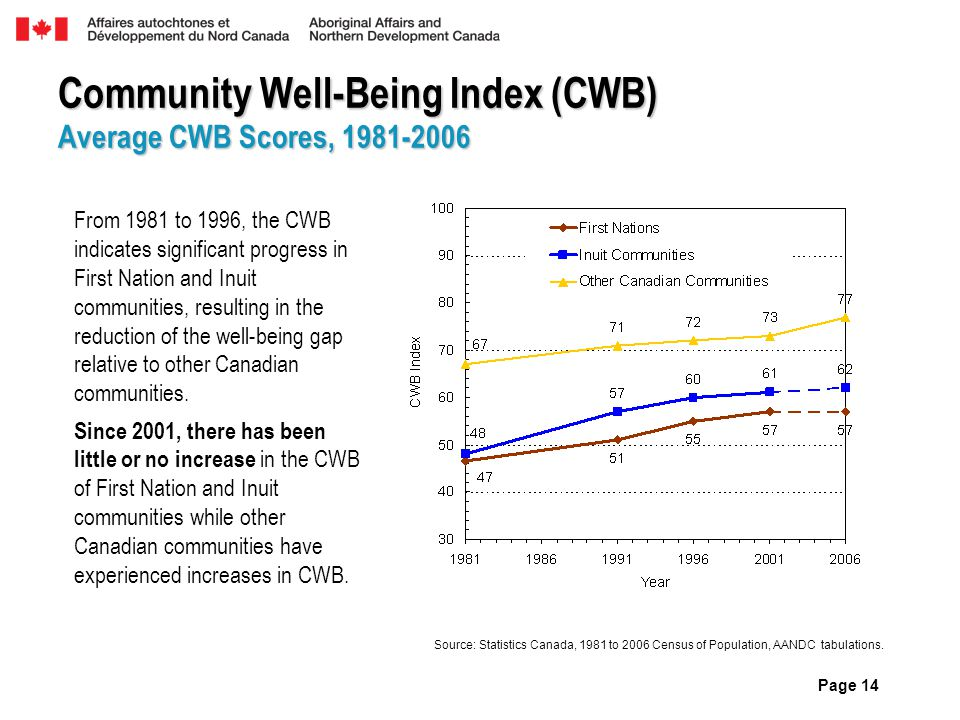 Page 14 From 1981 to 1996, the CWB indicates significant progress in First Nation and Inuit communities, resulting in the reduction of the well-being