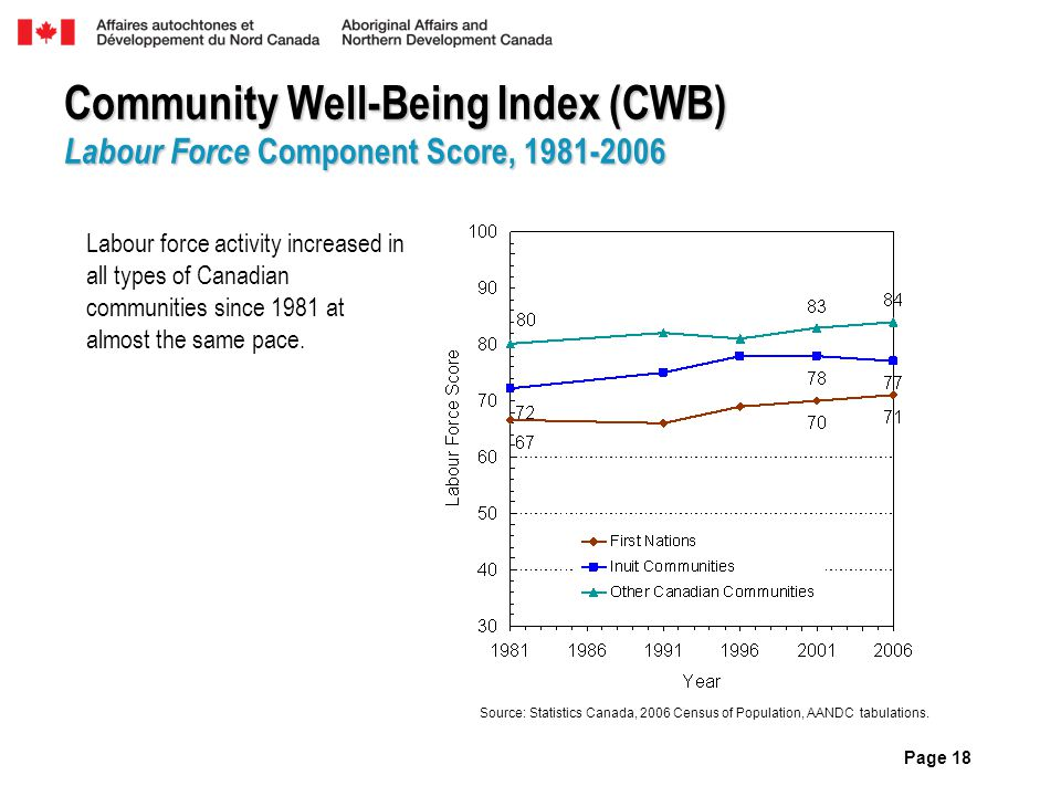 Community Well-Being Index (CWB) Labour Force Component Score, 1981-2006 Labour force activity increased in all types of Canadian communities since 19