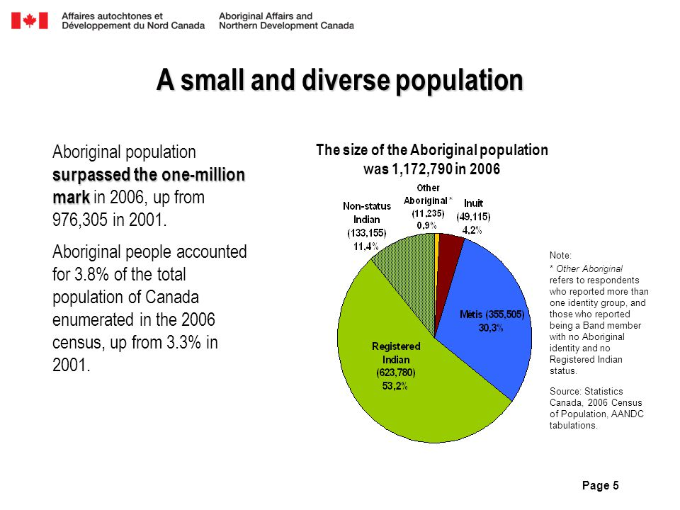 Page 5 A small and diverse population surpassed the one-million mark Aboriginal population surpassed the one-million mark in 2006, up from 976,305 in