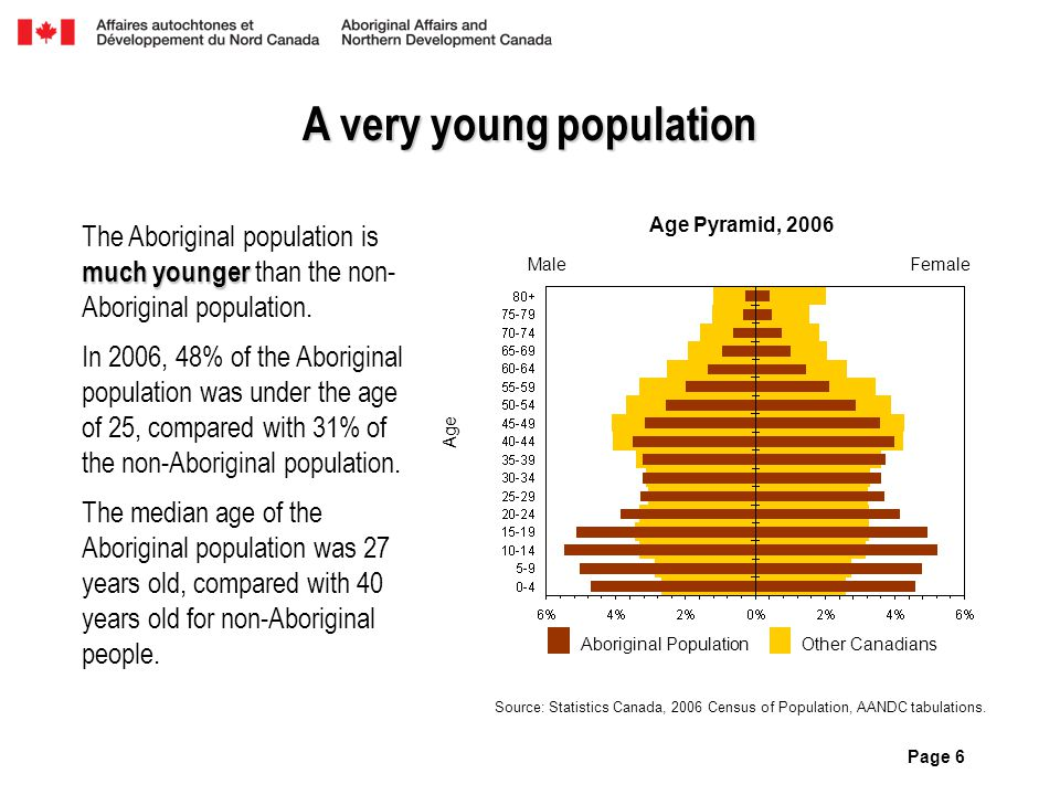Page 6 A very young population much younger The Aboriginal population is much younger than the non- Aboriginal population. In 2006, 48% of the Aborigi