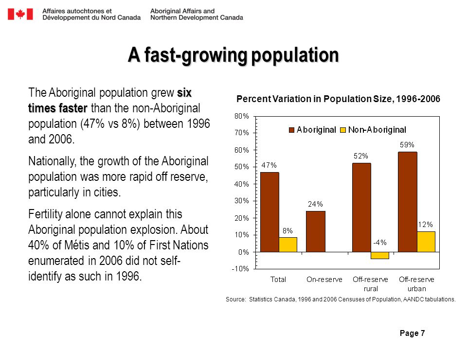 Page 7 A fast-growing population six times faster The Aboriginal population grew six times faster than the non-Aboriginal population (47% vs 8%) betwe