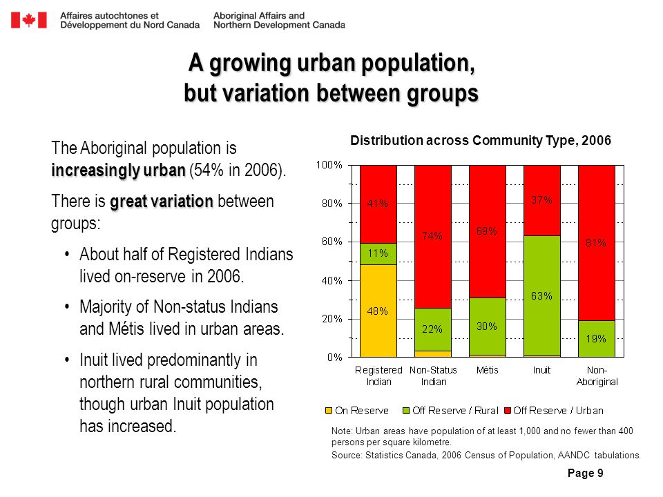 Page 9 A growing urban population, but variation between groups increasingly urban The Aboriginal population is increasingly urban (54% in 2006). grea
