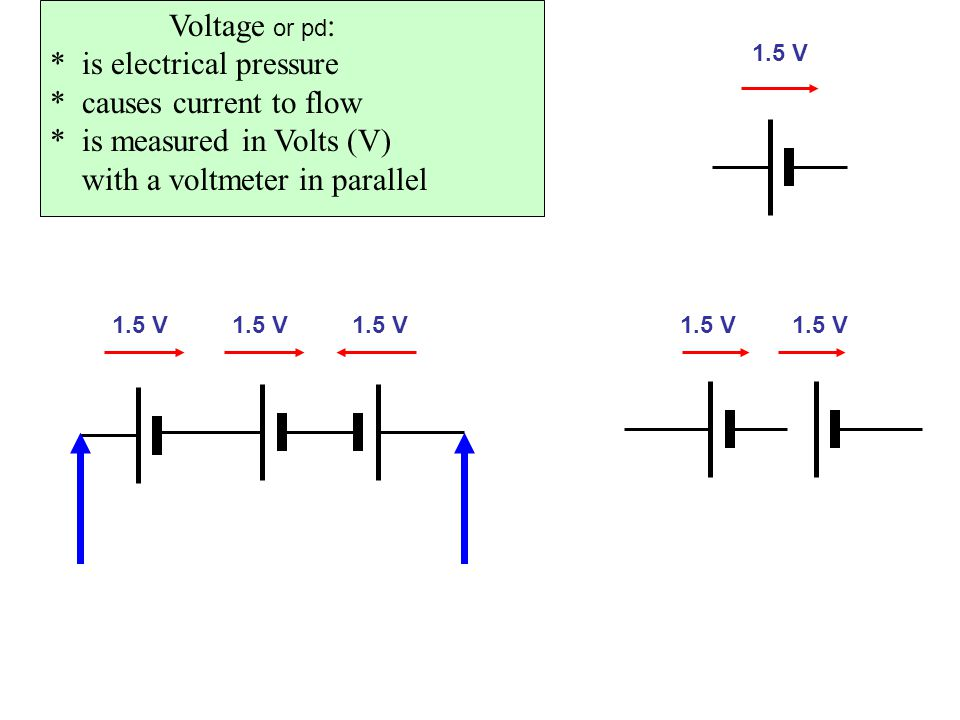 Voltage or pd : * is electrical pressure * causes current to flow * is measured in Volts (V) with a voltmeter in parallel 1.5 V V