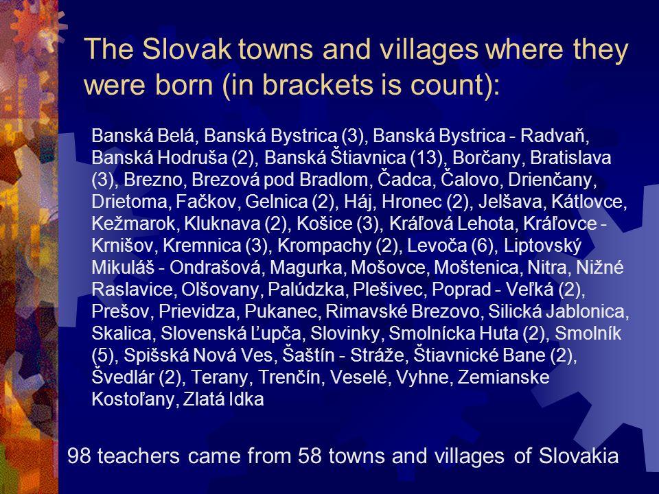 The Slovak towns and villages where they were born (in brackets is count): Banská Belá, Banská Bystrica (3), Banská Bystrica - Radvaň, Banská Hodruša (2), Banská Štiavnica (13), Borčany, Bratislava (3), Brezno, Brezová pod Bradlom, Čadca, Čalovo, Drienčany, Drietoma, Fačkov, Gelnica (2), Háj, Hronec (2), Jelšava, Kátlovce, Kežmarok, Kluknava (2), Košice (3), Kráľová Lehota, Kráľovce - Krnišov, Kremnica (3), Krompachy (2), Levoča (6), Liptovský Mikuláš - Ondrašová, Magurka, Mošovce, Moštenica, Nitra, Nižné Raslavice, Olšovany, Palúdzka, Plešivec, Poprad - Veľká (2), Prešov, Prievidza, Pukanec, Rimavské Brezovo, Silická Jablonica, Skalica, Slovenská Ľupča, Slovinky, Smolnícka Huta (2), Smolník (5), Spišská Nová Ves, Šaštín - Stráže, Štiavnické Bane (2), Švedlár (2), Terany, Trenčín, Veselé, Vyhne, Zemianske Kostoľany, Zlatá Idka 98 teachers came from 58 towns and villages of Slovakia