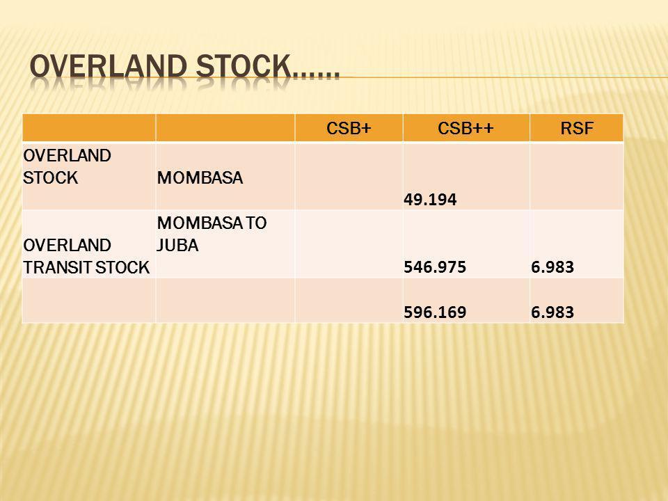 CSB+CSB++RSF OVERLAND STOCKMOMBASA 49.194 OVERLAND TRANSIT STOCK MOMBASA TO JUBA 546.975 6.983 596.169 6.983