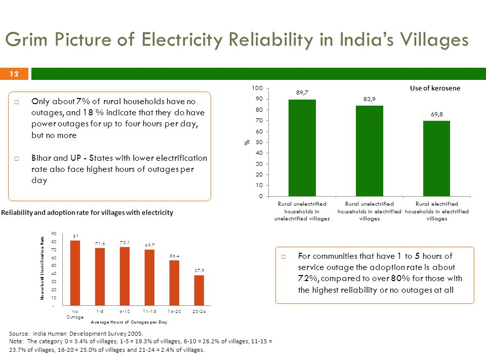 Grim Picture of Electricity Reliability in India's Villages  Only about 7% of rural households have no outages, and 18 % indicate that they do have power outages for up to four hours per day, but no more  Bihar and UP - States with lower electrification rate also face highest hours of outages per day 12  For communities that have 1 to 5 hours of service outage the adoption rate is about 72%, compared to over 80% for those with the highest reliability or no outages at all Reliability and adoption rate for villages with electricity Source: India Human Development Survey 2005.