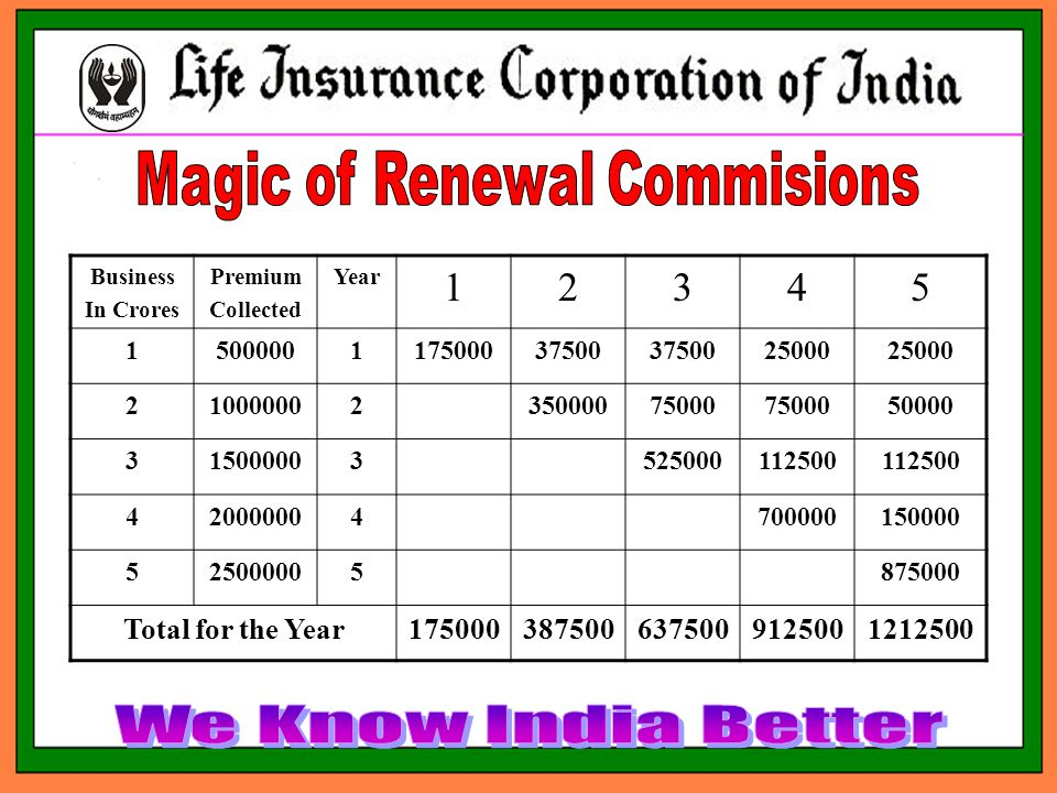 Business In Crores Premium Collected Year 12345 1500000117500037500 25000 21000000235000075000 50000 315000003525000112500 420000004700000150000 525000005875000 Total for the Year1750003875006375009125001212500