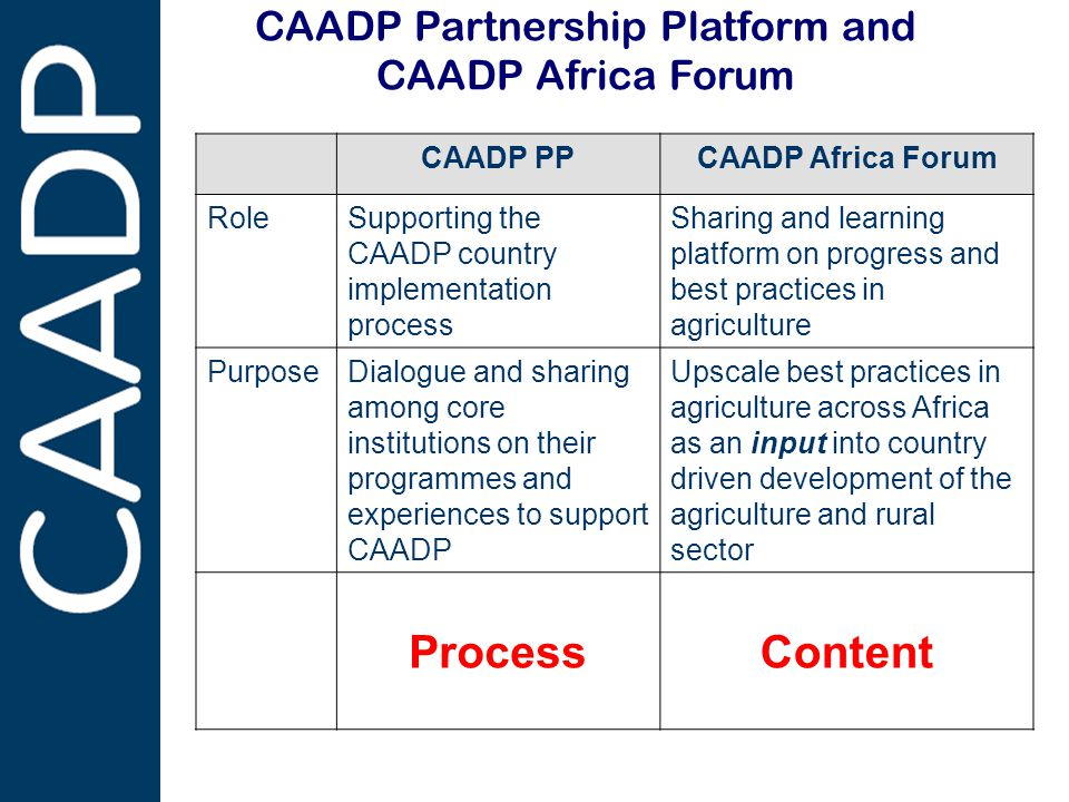PARTNERSHIPS IN SUPPORT OF CAADP CAADP Partnership Platform and CAADP Africa Forum CAADP PPCAADP Africa Forum RoleSupporting the CAADP country implementation process Sharing and learning platform on progress and best practices in agriculture PurposeDialogue and sharing among core institutions on their programmes and experiences to support CAADP Upscale best practices in agriculture across Africa as an input into country driven development of the agriculture and rural sector ProcessContent
