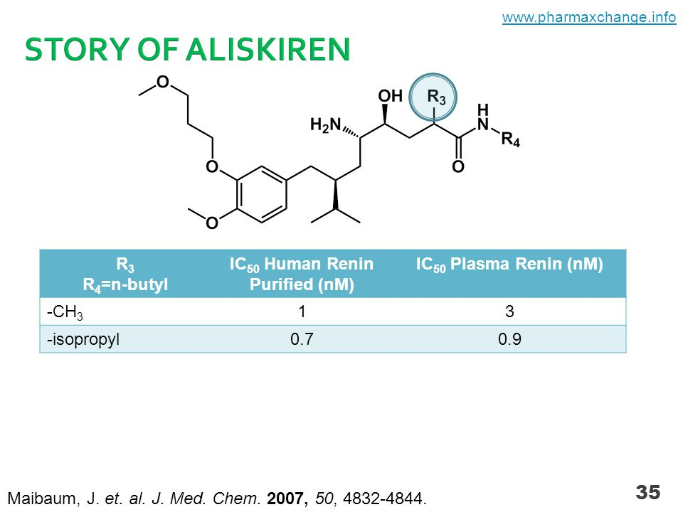 35 R 3 R 4 =n-butyl IC 50 Human Renin Purified (nM) IC 50 Plasma Renin (nM) -CH 3 13 -isopropyl0.70.9 Maibaum, J.