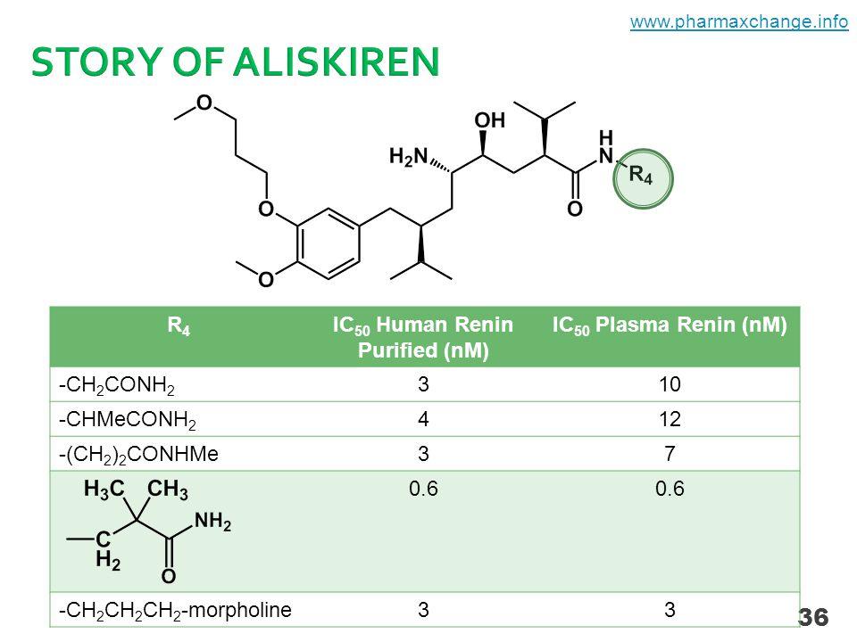36 R4R4 IC 50 Human Renin Purified (nM) IC 50 Plasma Renin (nM) -CH 2 CONH 2 310 -CHMeCONH 2 412 -(CH 2 ) 2 CONHMe37 0.6 -CH 2 CH 2 CH 2 -morpholine33 www.pharmaxchange.info