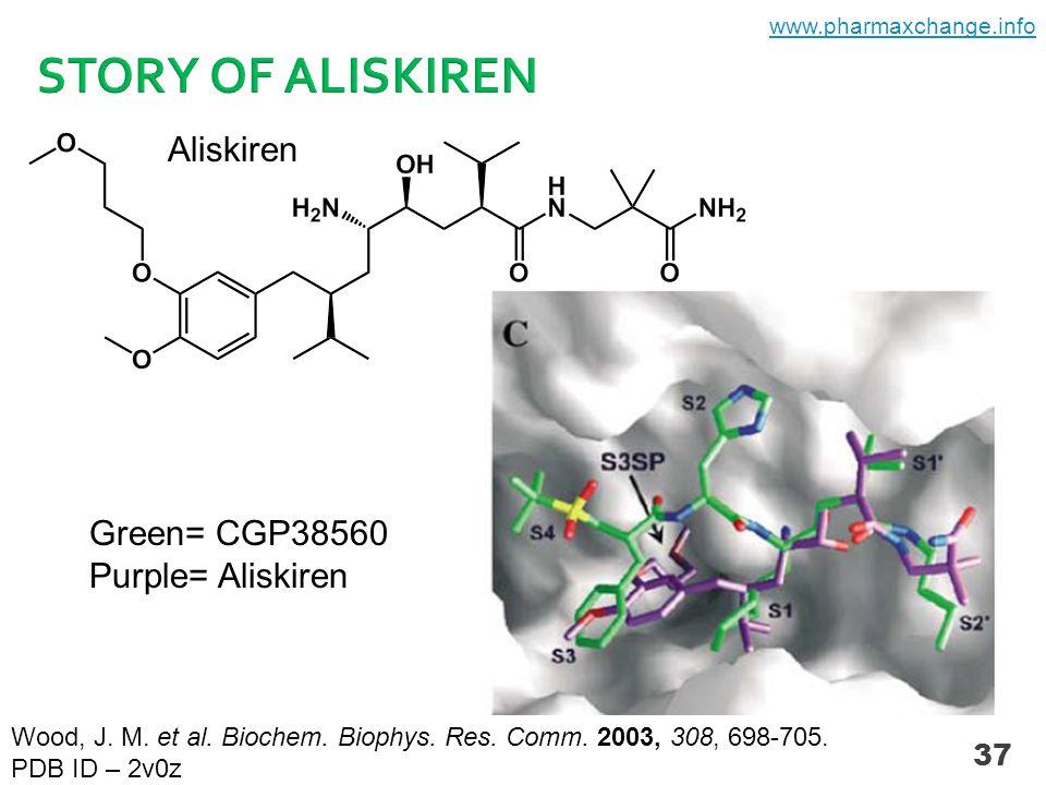 37 Aliskiren Green= CGP38560 Purple= Aliskiren Wood, J.