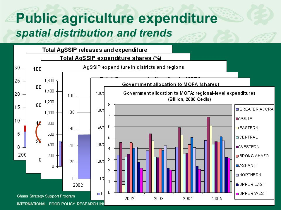 Ghana Strategy Support Program INTERNATIONAL FOOD POLICY RESEARCH INSTITUTE Page 6 Returns to public agriculture expenditure results of econometric estimations Expenditure-Growth Elasticity = 0.17  One percent increase in public agriculture expenditure leads to 0.17 percent increase in agriculture production  To raise agriculture growth from 5.3% to 6.0%, public agriculture expenditure has to grow by an additional 3.9%