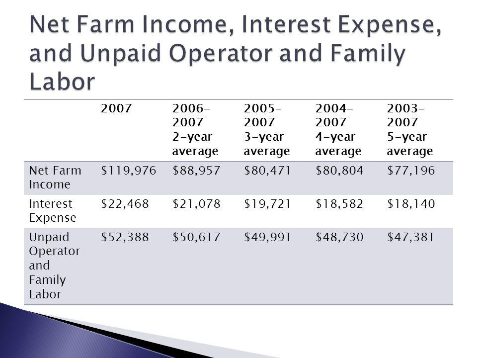 20072006- 2007 2-year average 2005- 2007 3-year average 2004- 2007 4-year average 2003- 2007 5-year average Net Farm Income $119,976$88,957$80,471$80,