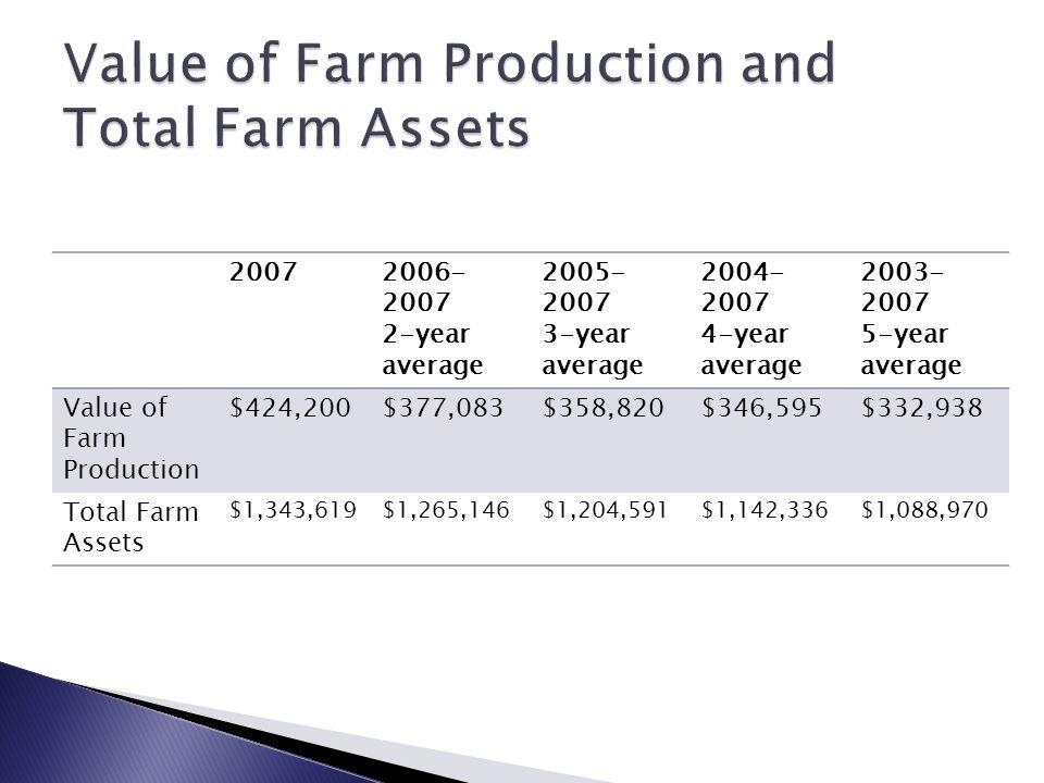 20072006- 2007 2-year average 2005- 2007 3-year average 2004- 2007 4-year average 2003- 2007 5-year average Value of Farm Production $424,200$377,083$
