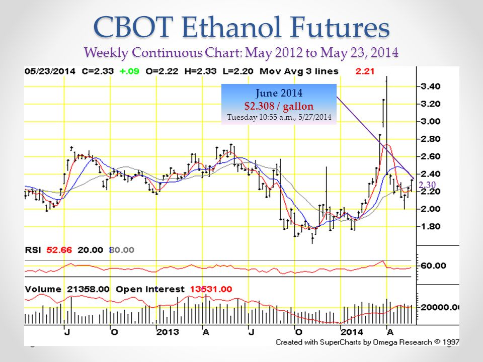 CBOT Ethanol Futures Weekly Continuous Chart: May 2012 to May 23, 2014 June 2014 $2.308 / gallon Tuesday 10:55 a.m., 5/27/2014 2.30