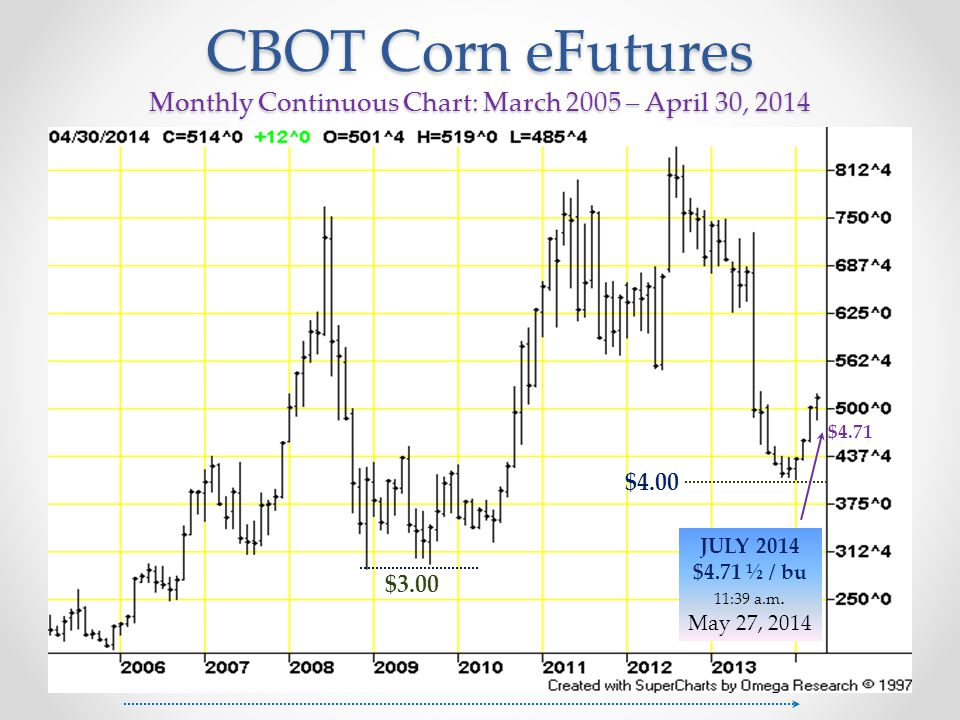 CBOT Corn eFutures Monthly Continuous Chart: March 2005 – April 30, 2014 $3.00 $4.00 JULY 2014 $4.71 ½ / bu 11:39 a.m. May 27, 2014 $4.71