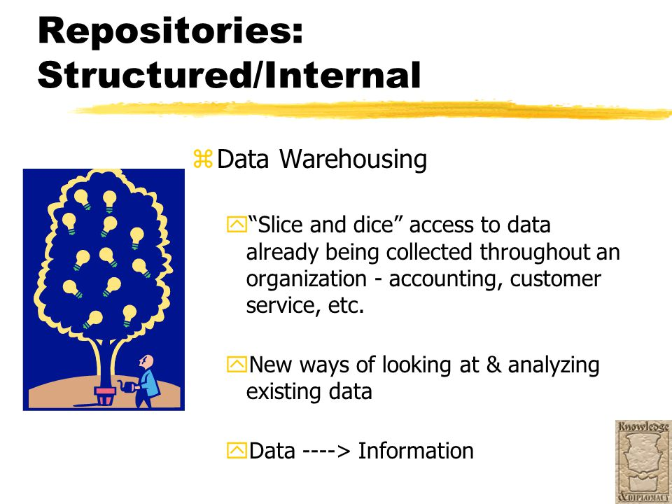 "Repositories: Structured/Internal z Data Warehousing y""Slice and dice"" access to data already being collected throughout an organization - accounting,"