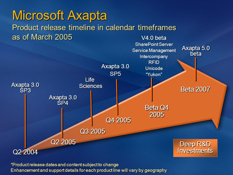 Q2 2004 Q2 2005 Beta Q4 2005 Axapta 5.0 beta V4.0 beta SharePoint Server Service Management IntercompanyRFIDUnicode Yukon Axapta 3.0 SP4 Product release dates and content subject to change *Product release dates and content subject to change Enhancement and support details for each product line will vary by geography Microsoft Axapta Product release timeline in calendar timeframes as of March 2005 Deep R&D Investments Axapta 3.0 SP3 Q3 2005 Q3 2005 Life Sciences Beta 2007 Q4 2005 Q4 2005 Axapta 3.0 SP5
