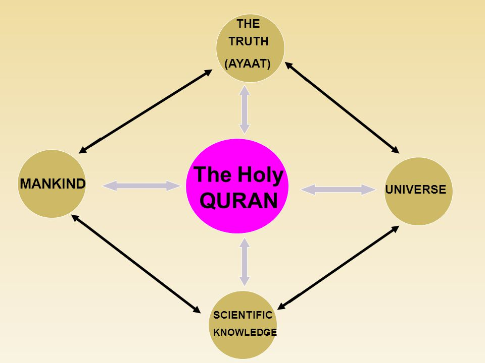 The Holy QURAN MANKIND UNIVERSE SCIENTIFIC KNOWLEDGE TRUTH (AYAAT) THE