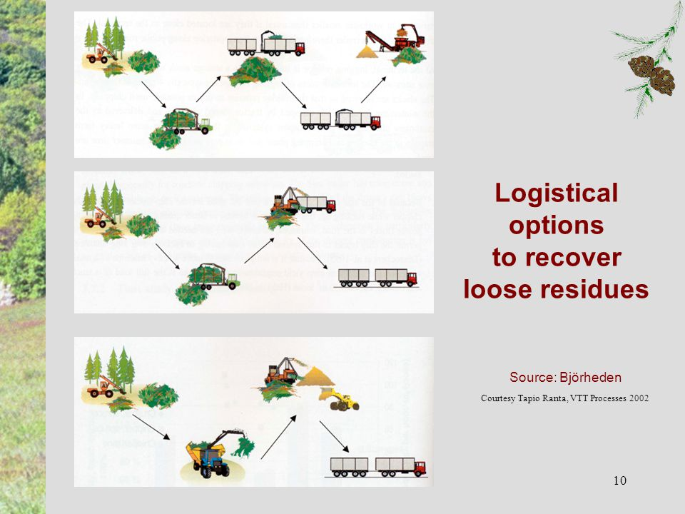 10 Logistical options to recover loose residues Source: Björheden Courtesy Tapio Ranta, VTT Processes 2002