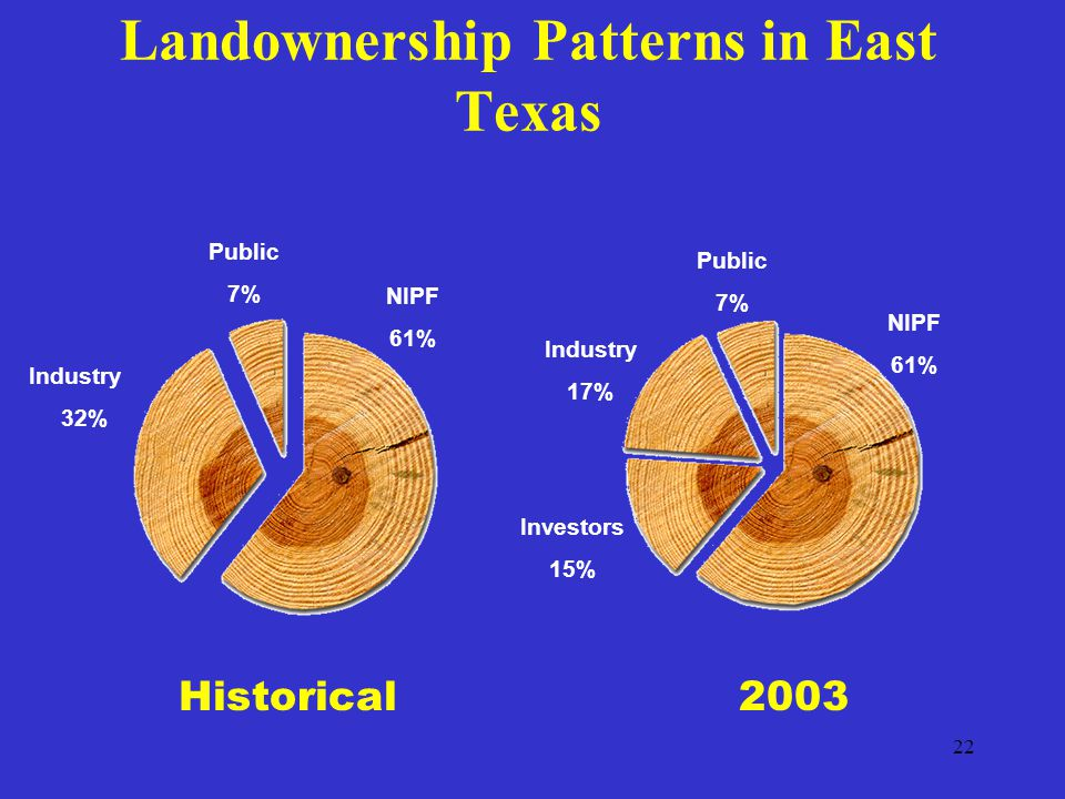 22 Landownership Patterns in East Texas Historical Industry 32% Public 7% NIPF 61% 2003 NIPF 61% Public 7% Industry 17% Investors 15%
