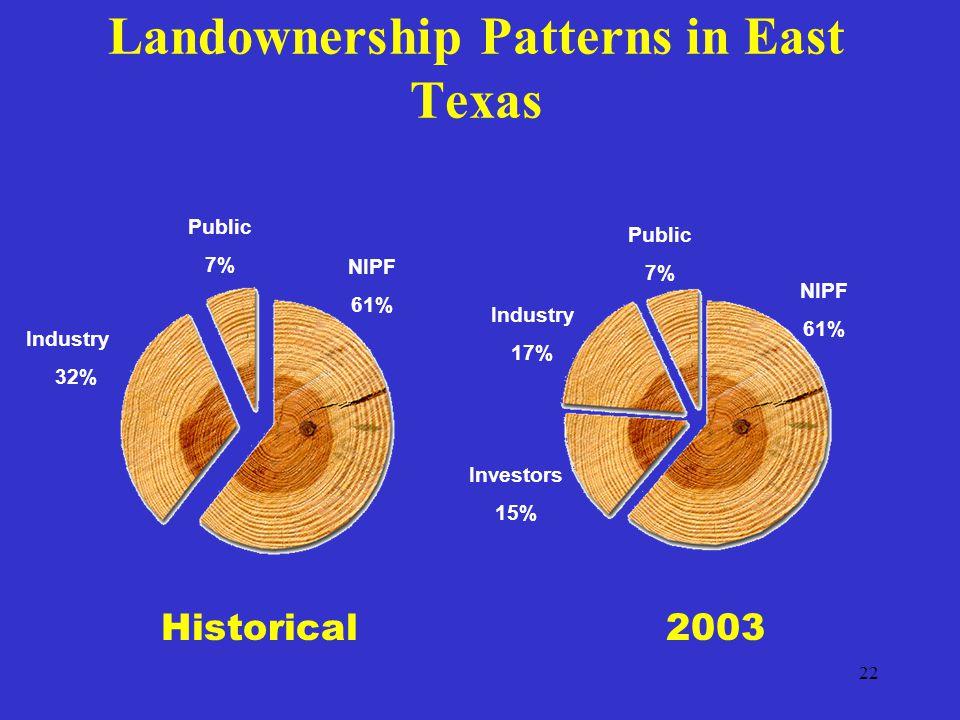22 Landownership Patterns in East Texas Historical Industry 32% Public 7% NIPF 61% 2003 NIPF 61% Public 7% Industry 17% Investors 15%