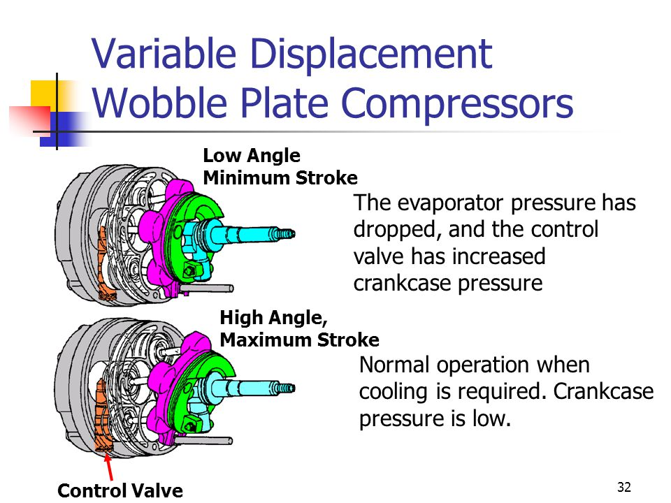 32 Variable Displacement Wobble Plate Compressors The evaporator pressure has dropped, and the control valve has increased crankcase pressure Normal operation when cooling is required.