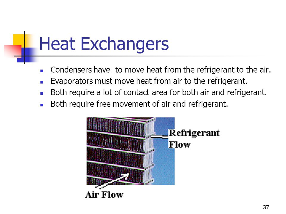 37 Heat Exchangers Condensers have to move heat from the refrigerant to the air.