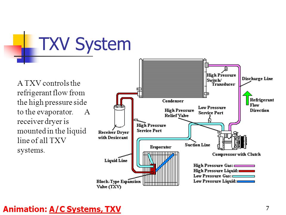 7 A TXV controls the refrigerant flow from the high pressure side to the evaporator.