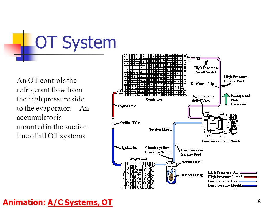 8 An OT controls the refrigerant flow from the high pressure side to the evaporator.