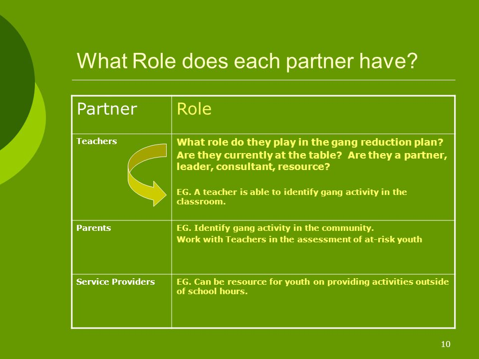 10 What Role does each partner have? PartnerRole Teachers What role do they play in the gang reduction plan? Are they currently at the table? Are they