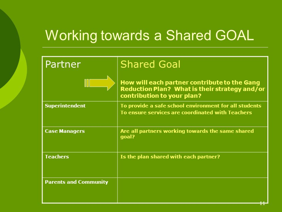 11 Working towards a Shared GOAL PartnerShared Goal How will each partner contribute to the Gang Reduction Plan? What is their strategy and/or contrib