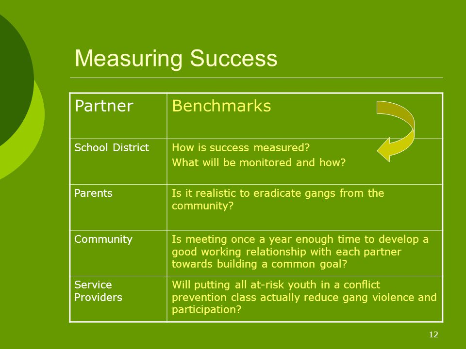 12 Measuring Success PartnerBenchmarks School DistrictHow is success measured? What will be monitored and how? ParentsIs it realistic to eradicate gan