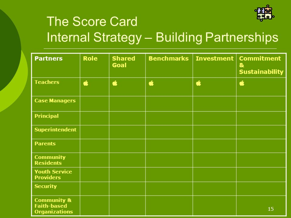 15 The Score Card Internal Strategy – Building Partnerships PartnersRoleShared Goal BenchmarksInvestmentCommitment & Sustainability Teachers  Case Managers Principal Superintendent Parents Community Residents Youth Service Providers Security Community & Faith-based Organizations