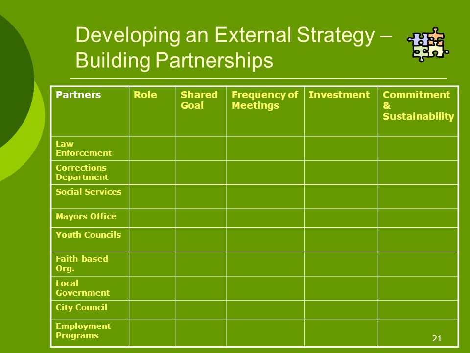 21 Developing an External Strategy – Building Partnerships PartnersRoleShared Goal Frequency of Meetings InvestmentCommitment & Sustainability Law Enforcement Corrections Department Social Services Mayors Office Youth Councils Faith-based Org.