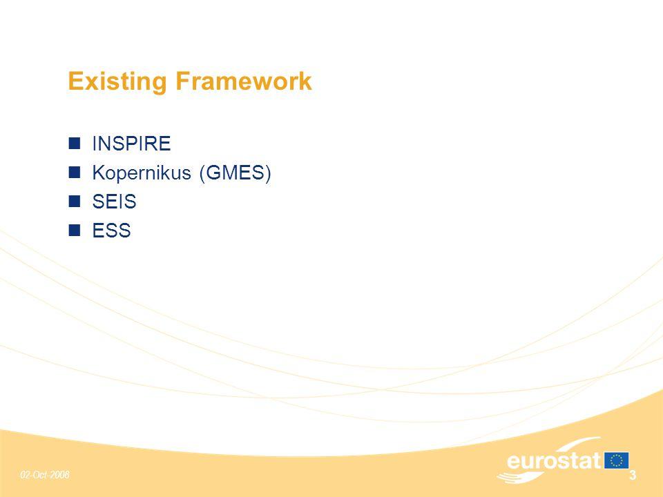 02-Oct-2008 3 Existing Framework INSPIRE Kopernikus (GMES) SEIS ESS