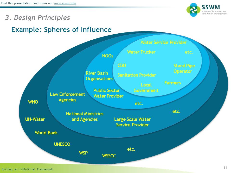 Building an Institutional Framework Find this presentation and more on: www.sswm.info.www.sswm.info 11 Example: Spheres of Influence 3. Design Princip