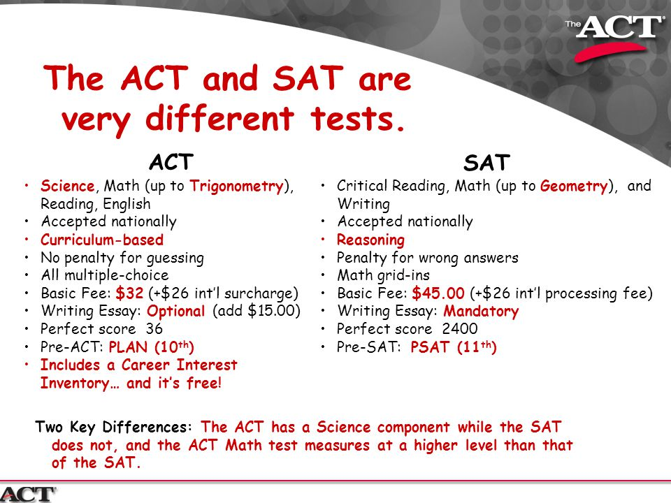 Science, Math (up to Trigonometry), Reading, English Accepted nationally Curriculum-based No penalty for guessing All multiple-choice Basic Fee: $32 (