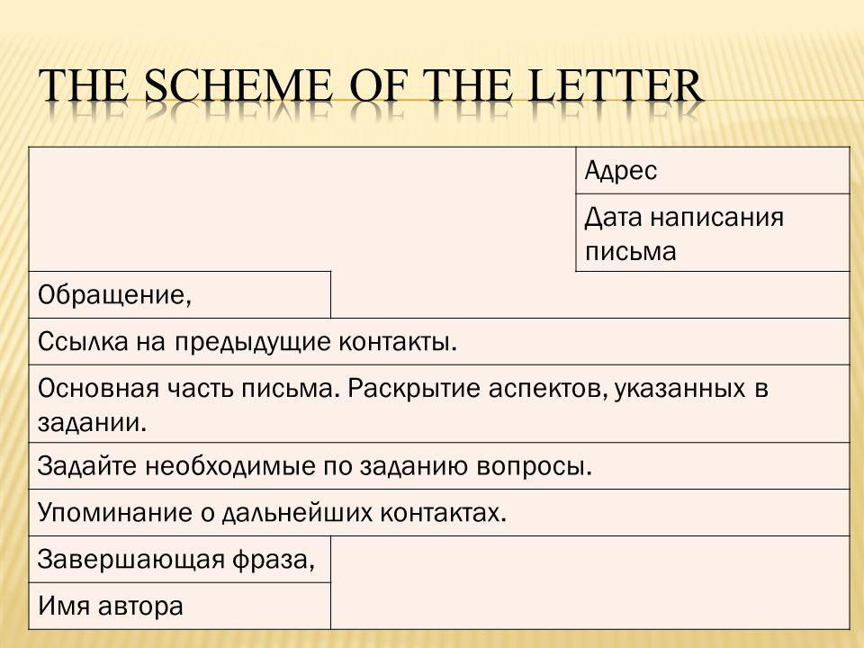 Адрес Дата написания письма Обращение, Ссылка на предыдущие контакты. Основная часть письма. Раскрытие аспектов, указанных в задании. Задайте необходи
