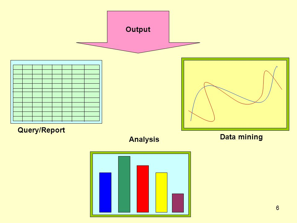 6 Output Data mining Analysis Query/Report