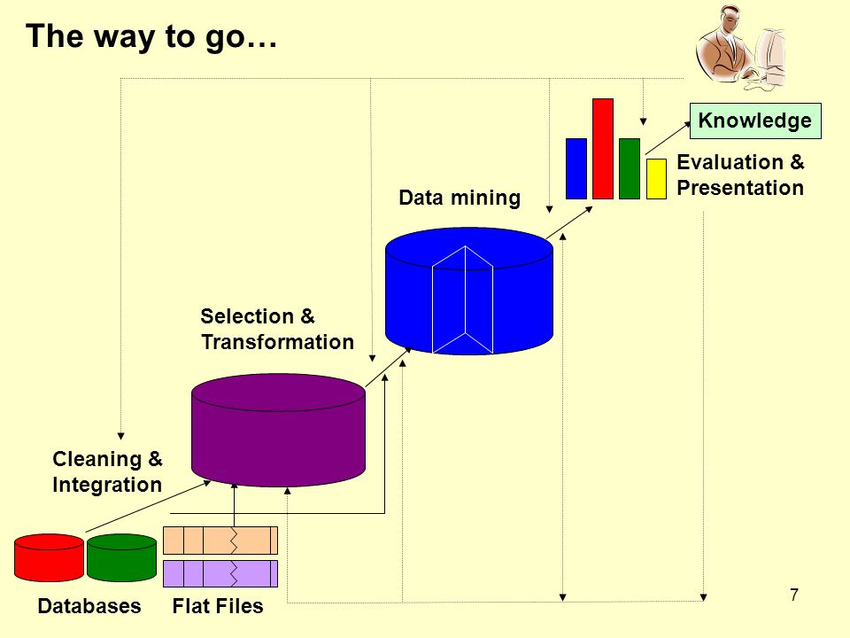 7 The way to go… Selection & Transformation Data mining Knowledge Flat Files Cleaning & Integration Evaluation & Presentation Databases